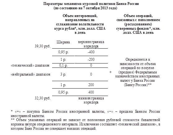 ЦБ РФ в июне в рамках валютных интервенций купил