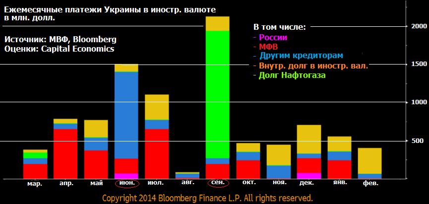 Украинские долги