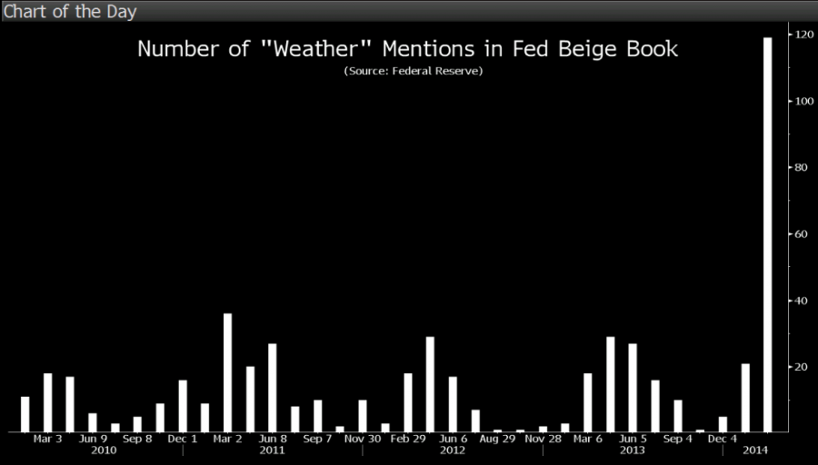 12-03-14 Fed Weather