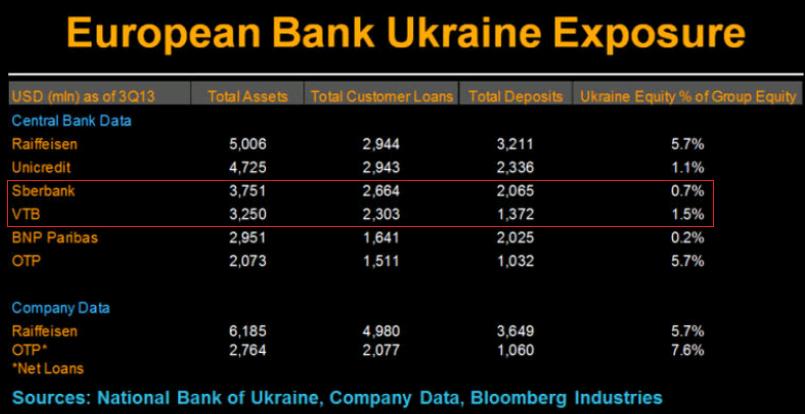 Европейские и российские банки в Украине
