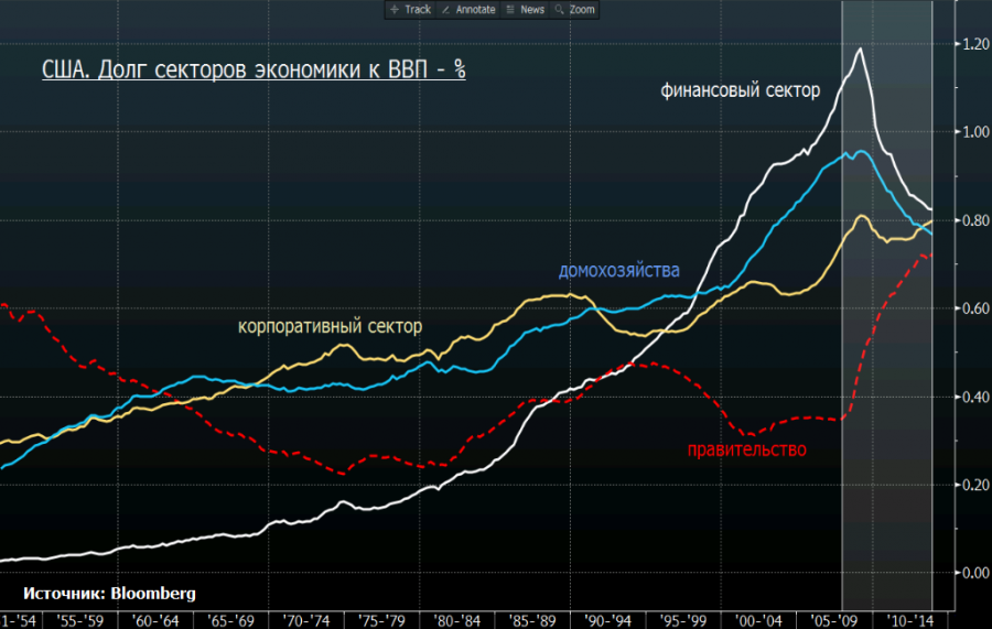 US sector-to-gdp debt