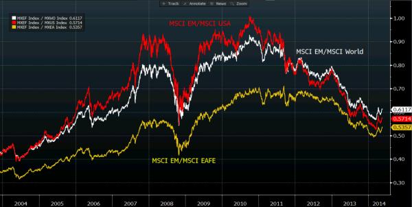 MSCI EM-MSCI World