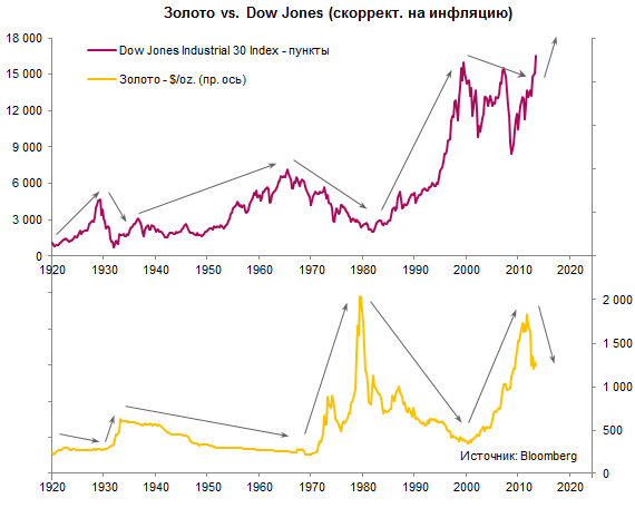 Gold-Dow-Inflation