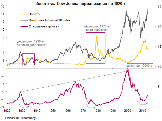 Gold-Inflation-Deflation