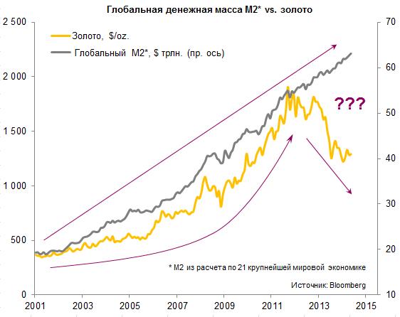 Global M2 vs Gold