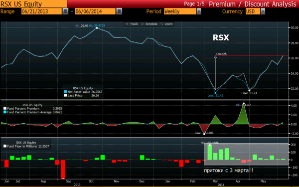 RSX fund flow