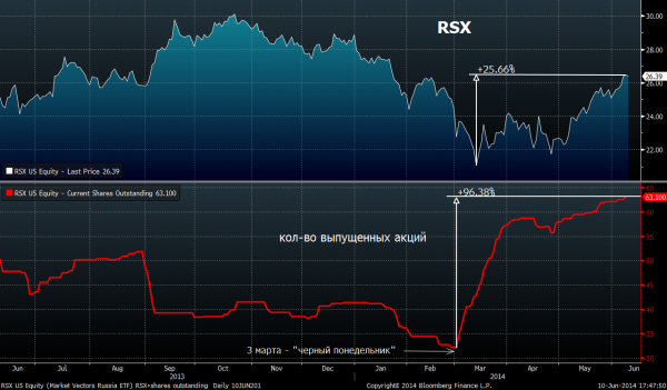10-06-14 RSX shares outstanding