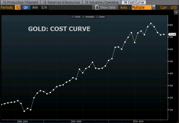 gold cost curve