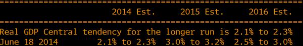 Fed GDP forecast