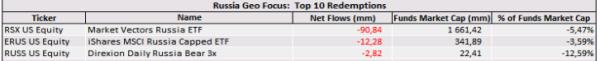 ETF flows july