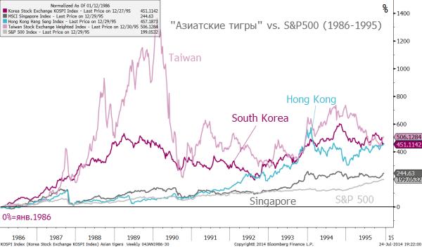 asian tigers-spx 1986-1995