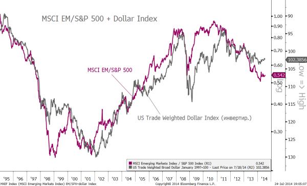 em-spx + dollar index