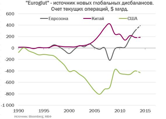 """""""Euroglut"""" или важнейший график десятилетия"""