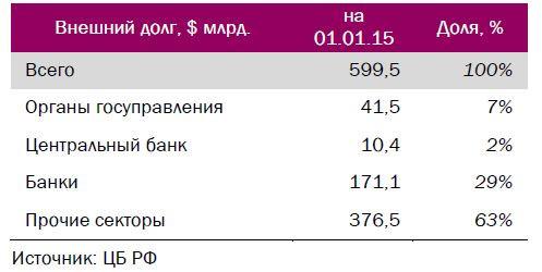 о внешнем долге РФ и перспективах