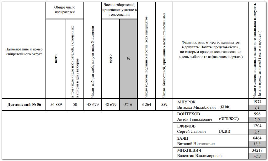Итоги выборов по Дятловскому избирательному округу № 56