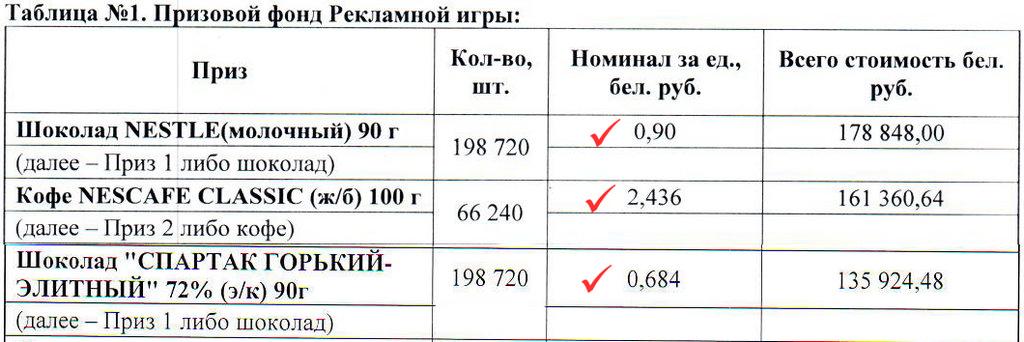 номинальная стоимость товаров