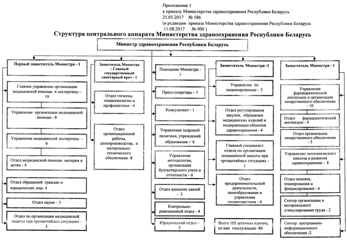 структура центрального аппарата Минздрава 2017 г.