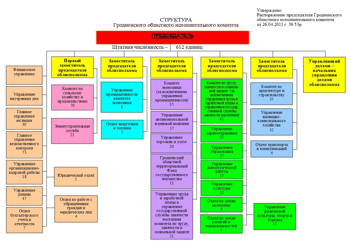 Структура Гродненского облисполкома (кликабельно)
