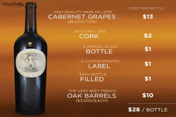 """Популярные вопросы о вине: Какая цена вина оправдана качеством и сколько мы платим """"за бренд""""?"""