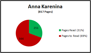 817 pages, 271 (31%) read, 566 (69% to read