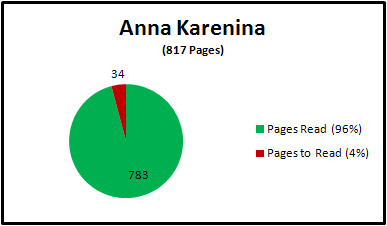 Anna Karenina, 817 pages, 783 (96%) read, 34 (4%) to read
