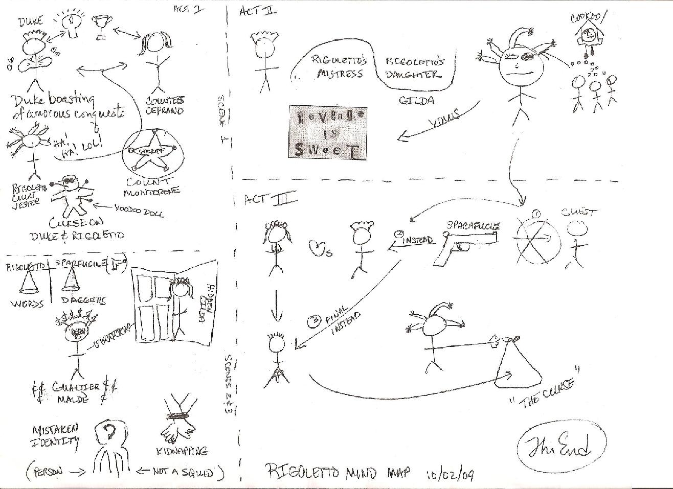 Mindmap of Rigoletto