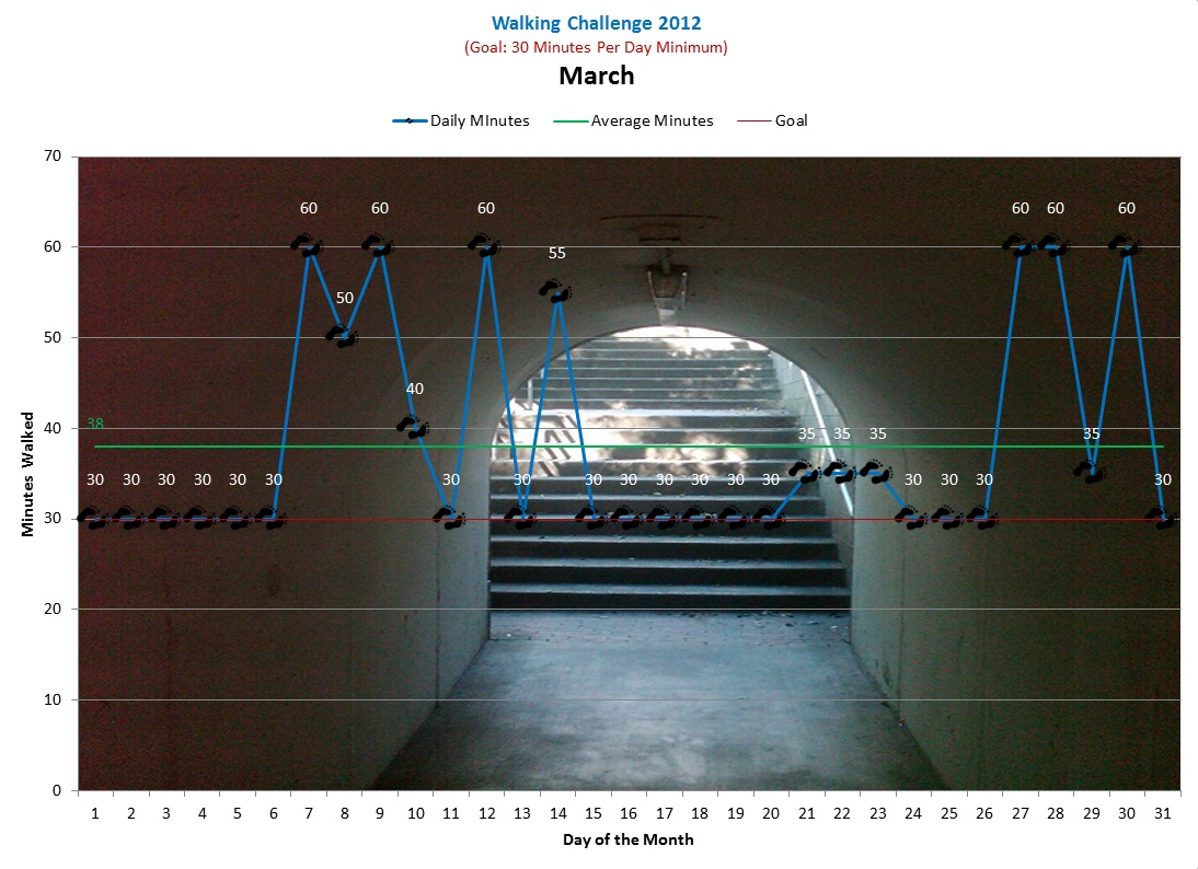 [Click to enlarge] Chart showing a walk every day of the month of March. My average walk was 38 minutes long.
