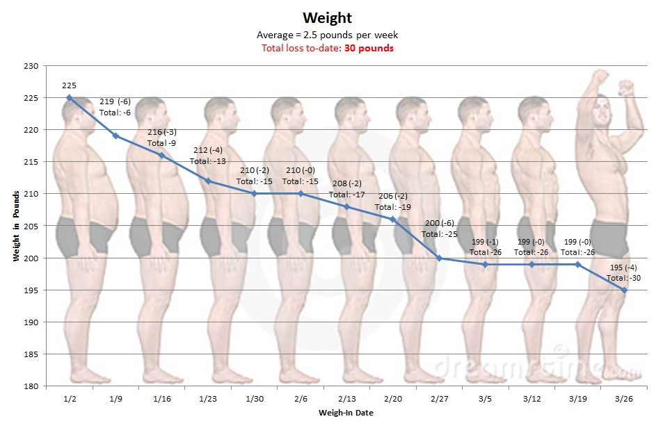 Chart showing a weight loss of a total of 30 pounds since starting in January through the last Monday in March.