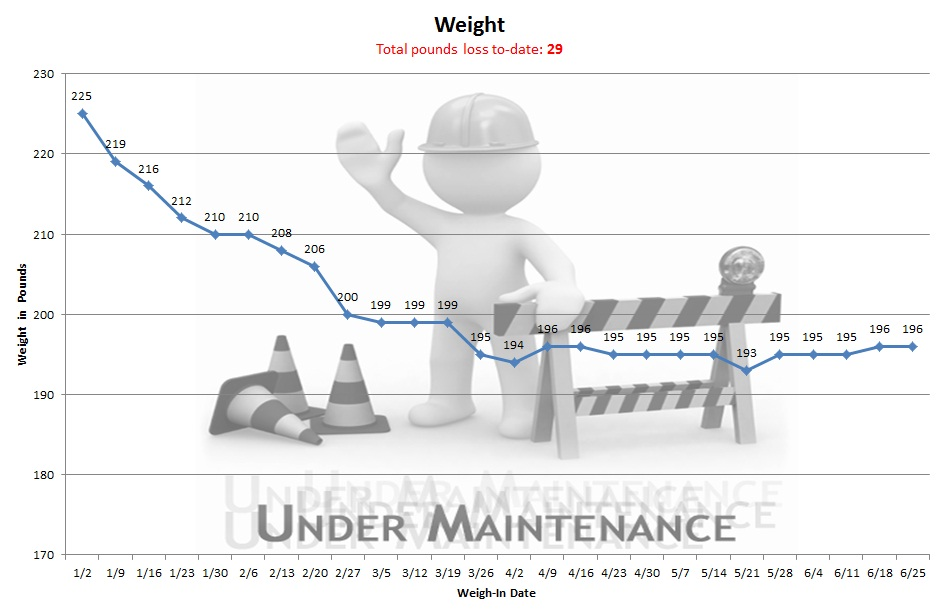 Chart showing weigh-ins of 195, 195, 196 and 196 for June
