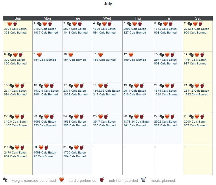 Dailyburn July calendar showing calories eaten and calories burned