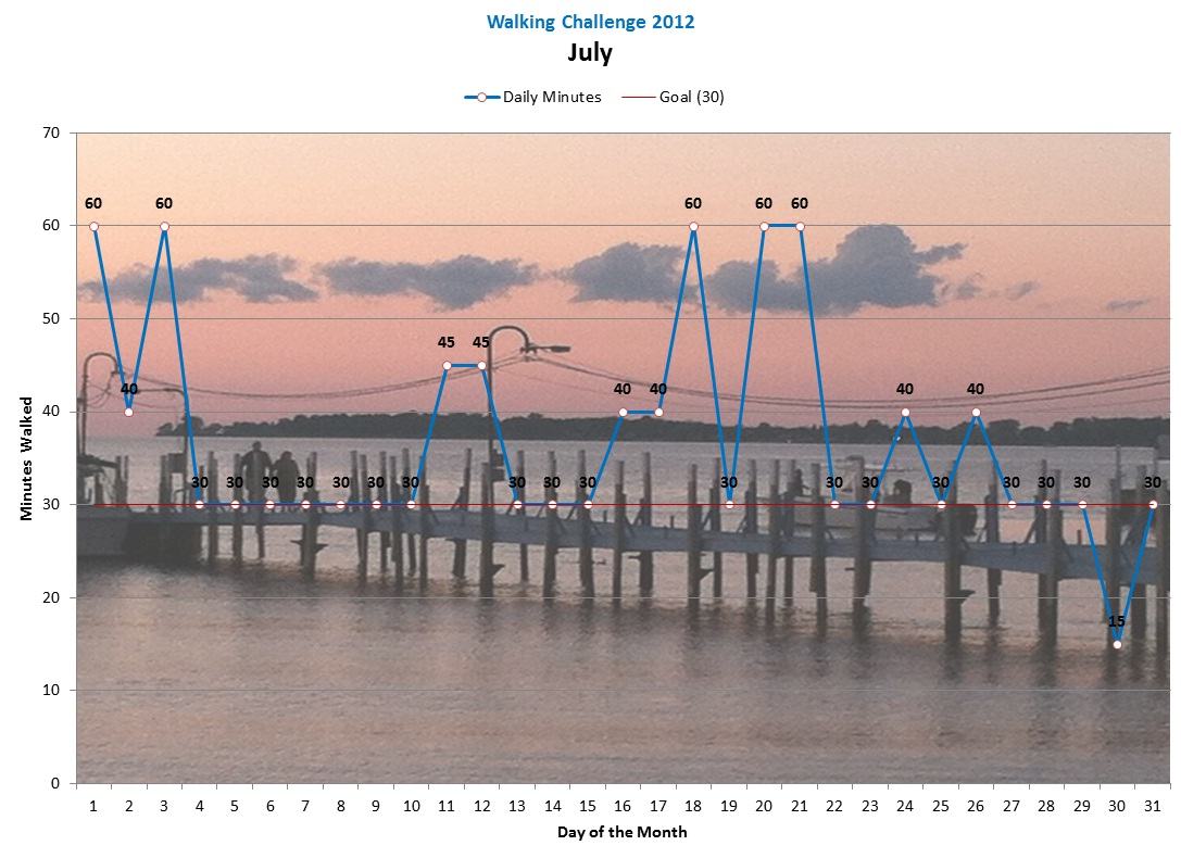 [Click to enlarge] Chart showing July daily walks with 7 days of 40 or 45 minutes, and 5 days at 60 minutes