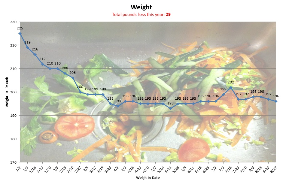 Chart showing weigh-ins of 198, 198, 197, and 196 for August