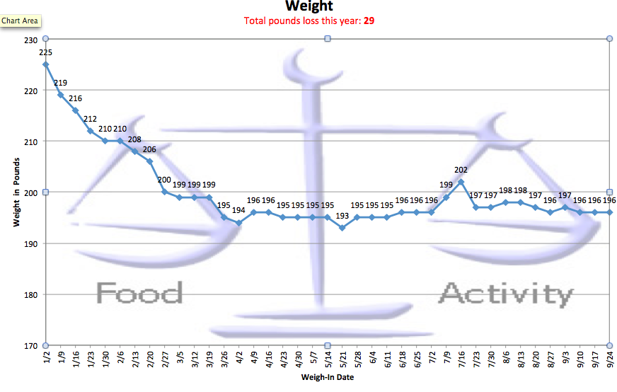 Chart showing weigh-ins of 197, 196, 196, and 196 for September