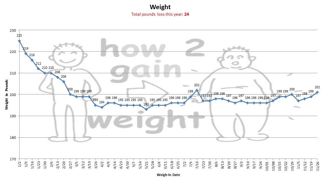 Chart showing weigh-ins of 197, 198, 199, and 201 for November