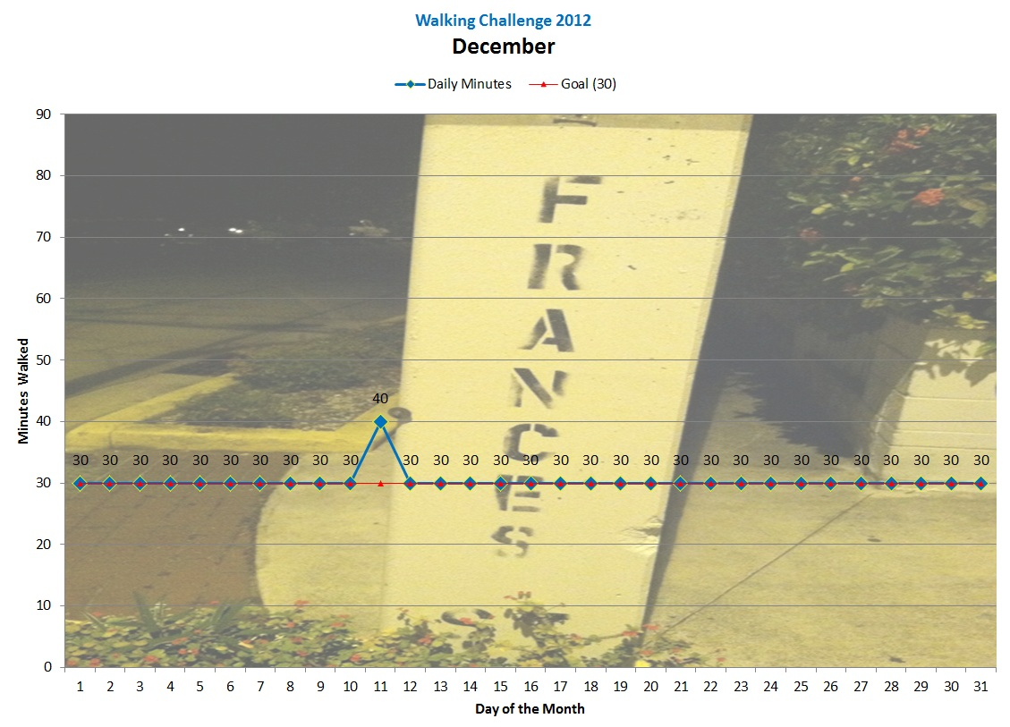 [Click to enlarge] Chart showing December daily walks