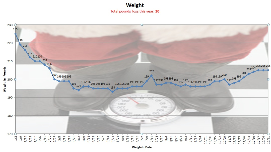Chart showing weigh-ins of 203,204,205,205,and 205 for December