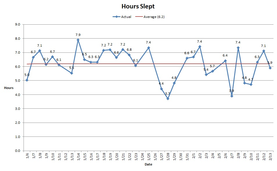 Hours slept; average is 6.2 hours per night