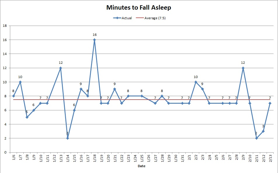 Minutes to fall asleep; average is 7.5 minutes