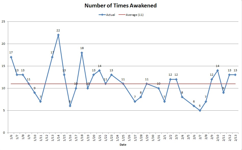 Number of times awakened during the night; average is 11 times