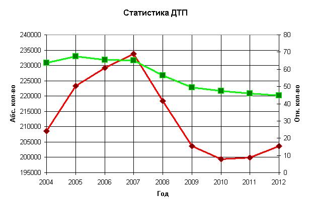 Статистика ДТП общая 2013