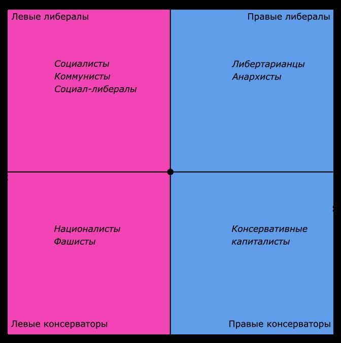 Политическая диаграмма Никонова