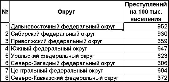 Преступления по округам