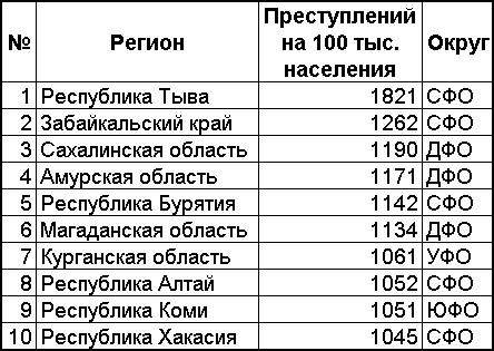 Преступления по регионам самые криминальные