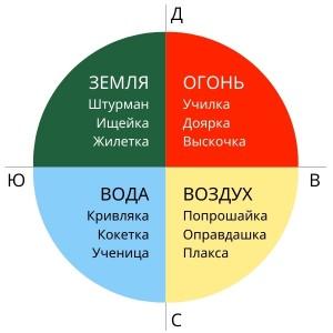 круг багов