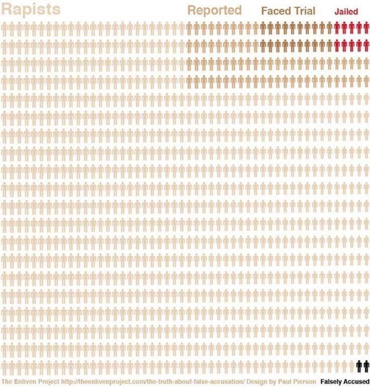 Инфографика о случаях изнасилования
