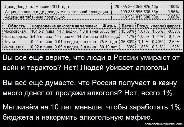 Потребление алкоголя в 2011 году, влияние на рождаемость, продолжительность жизни