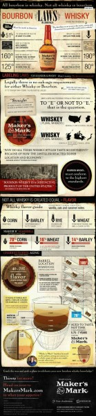 Bourbon-vs-Whisky Infographic (c) 2013 Maker's Mark Distillery Inc.