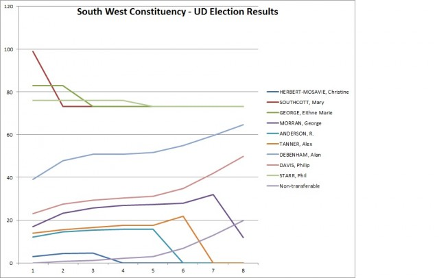 West Constituency Chart