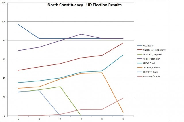 North Constituency Chart