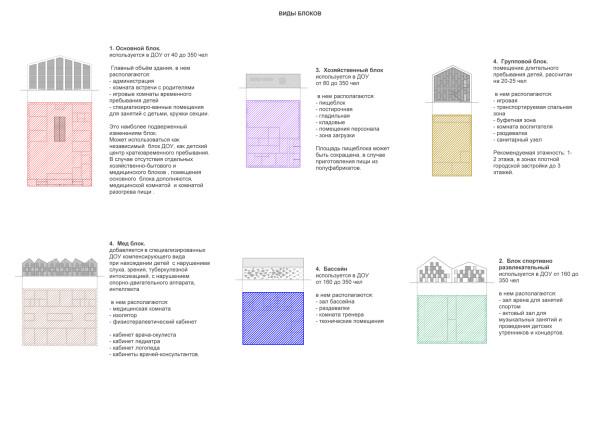 02_виды блоков